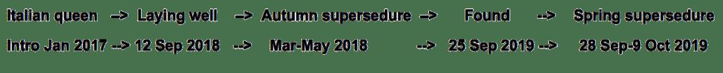 Supersedure-tracking-1